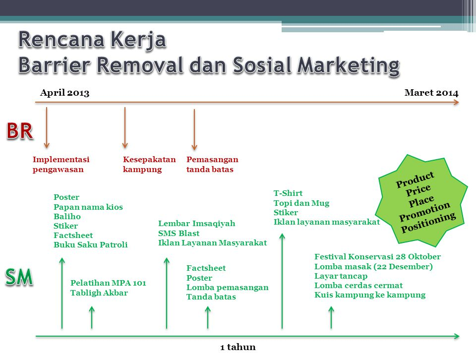 Barrier Removal dan Sosial Marketing