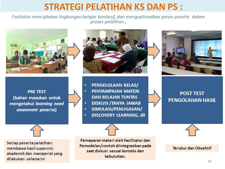 STRATEGI PELATIHAN KS DAN PS :