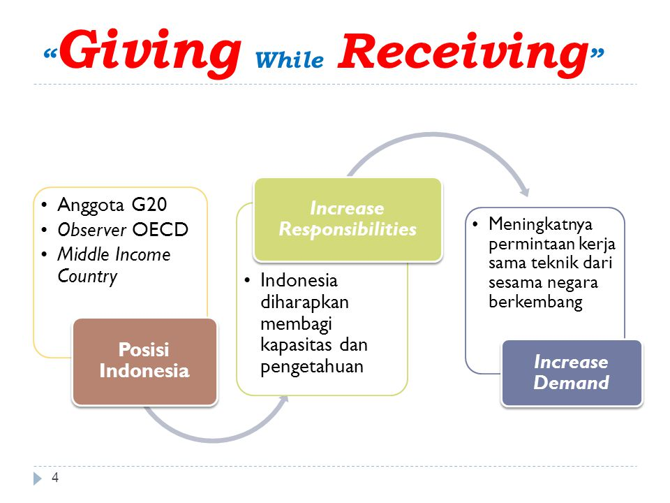 Giving While Receiving