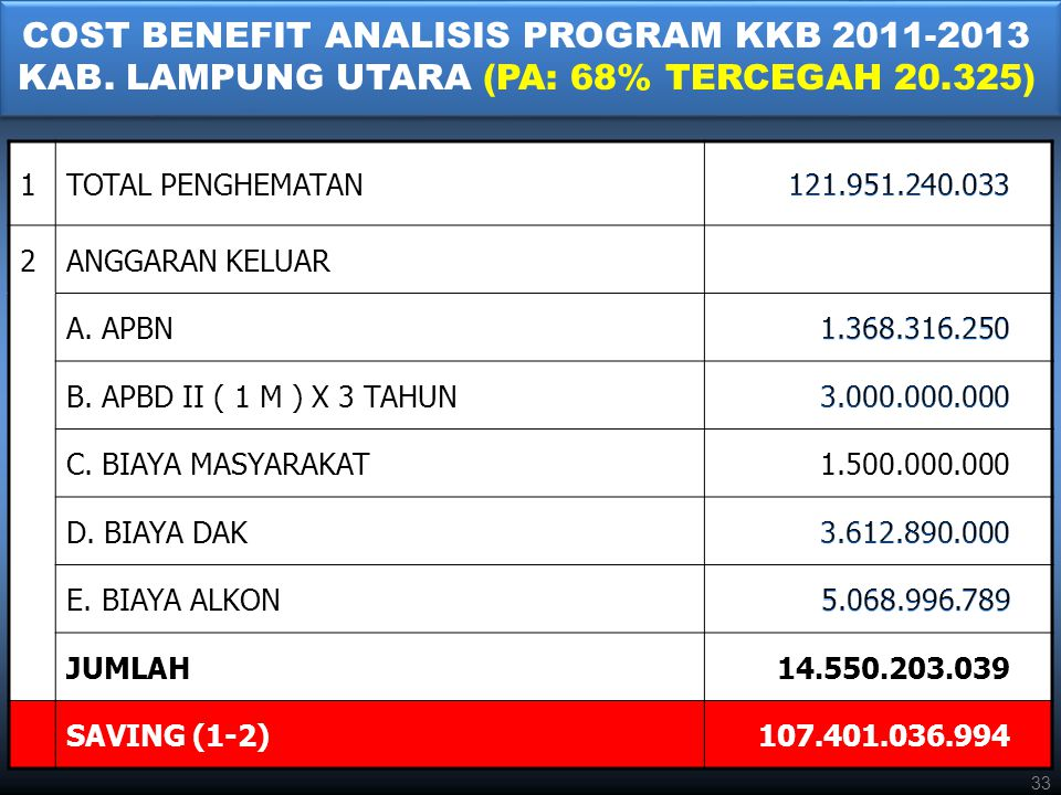 COST BENEFIT ANALISIS PROGRAM KKB KAB