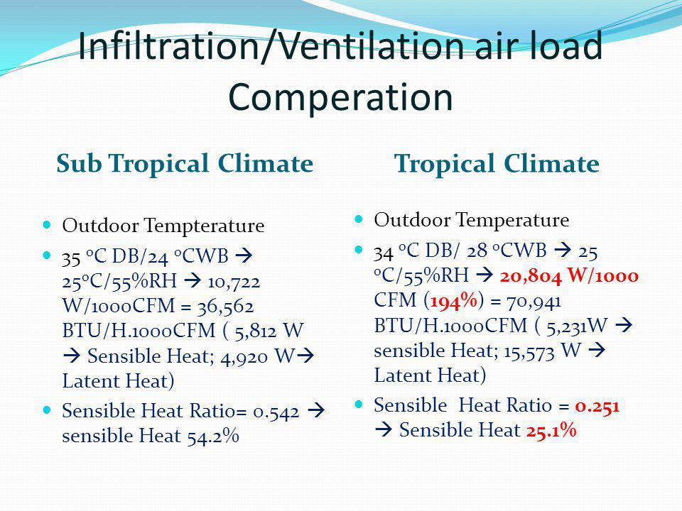 Infiltration/Ventilation air load Comperation