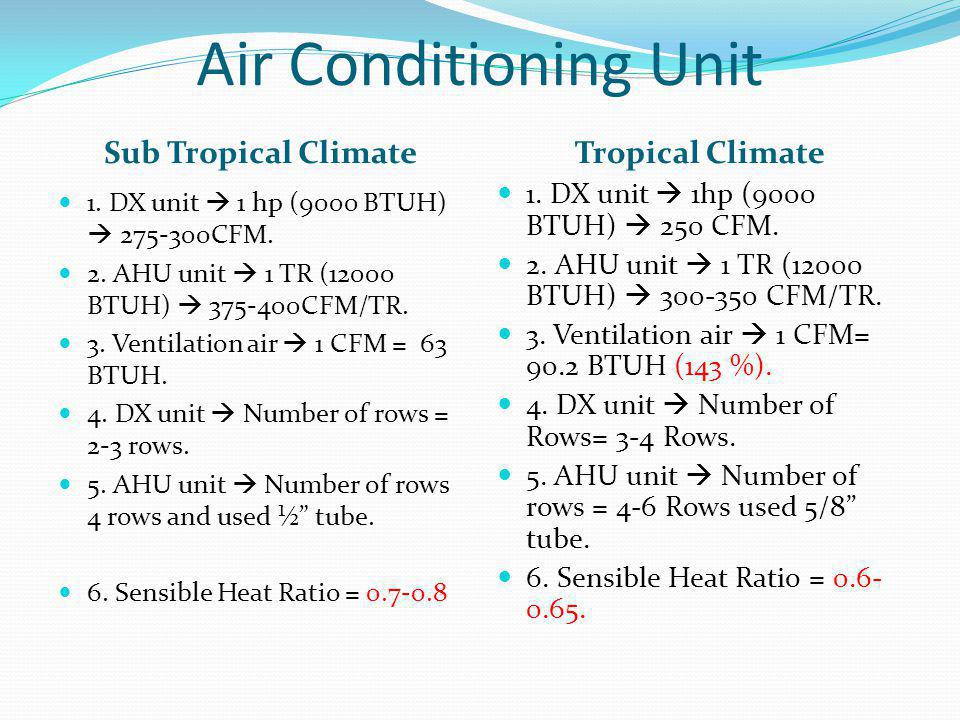 Air Conditioning Unit Sub Tropical Climate Tropical Climate