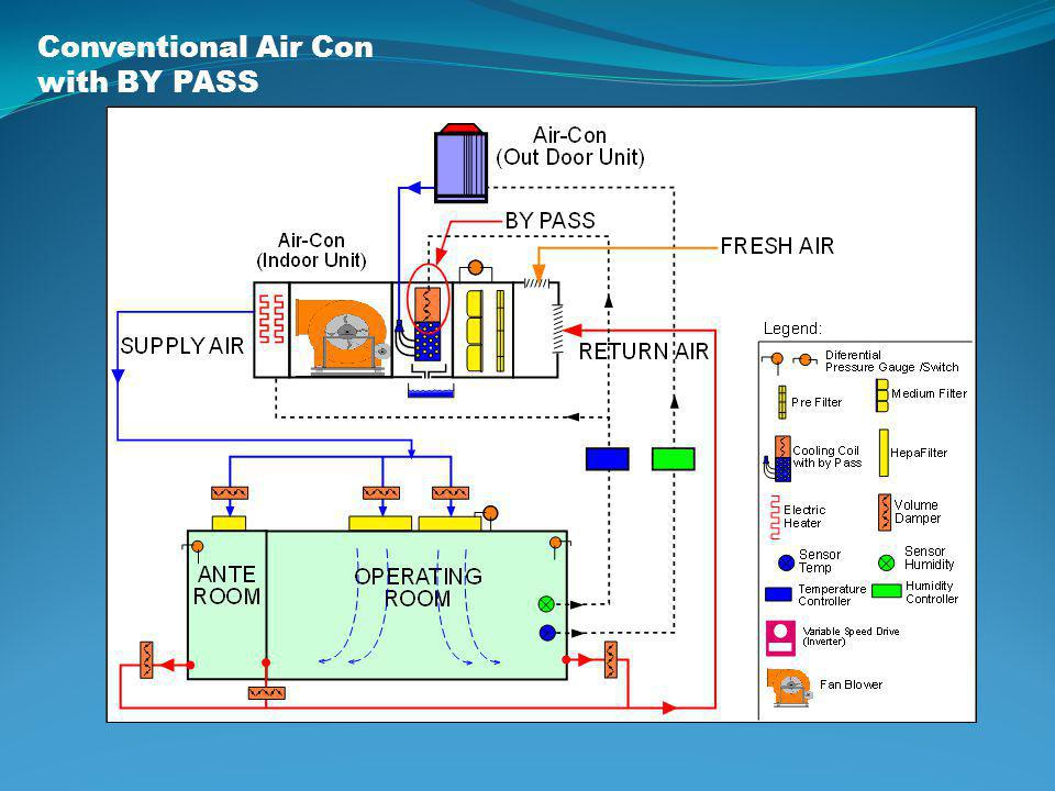 Conventional Air Con with BY PASS