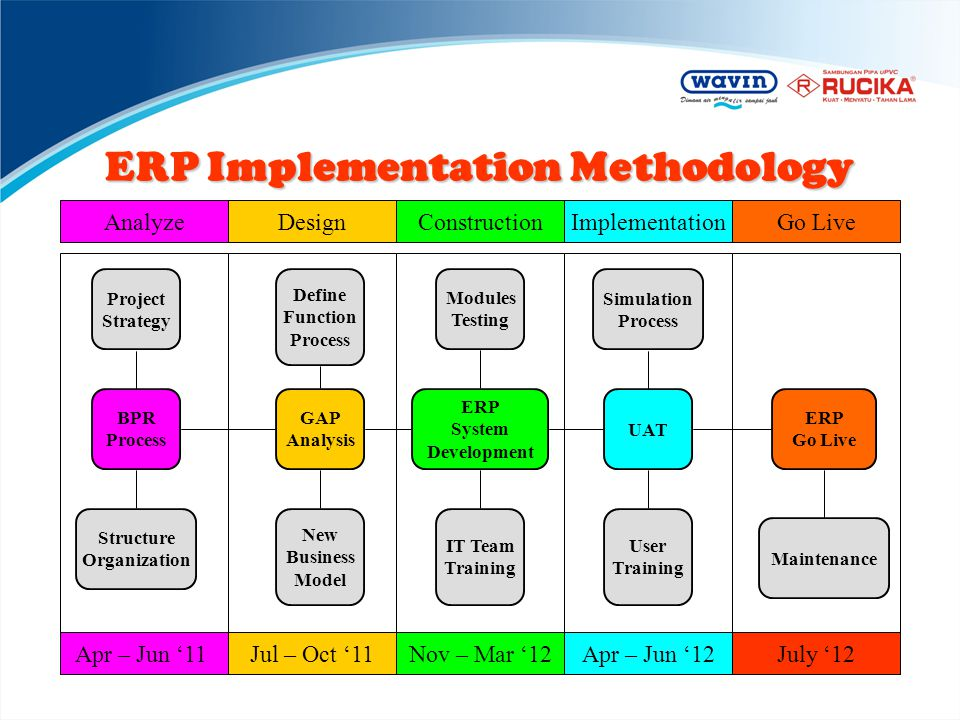 ERP Implementation Methodology