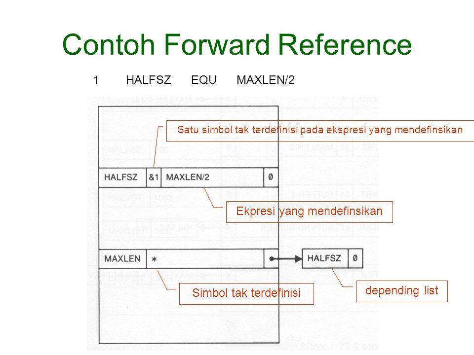 Contoh Forward Reference
