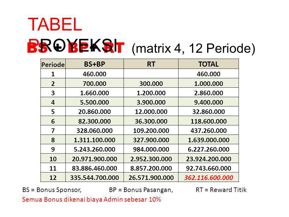 BS + BP+ RT (matrix 4, 12 Periode)