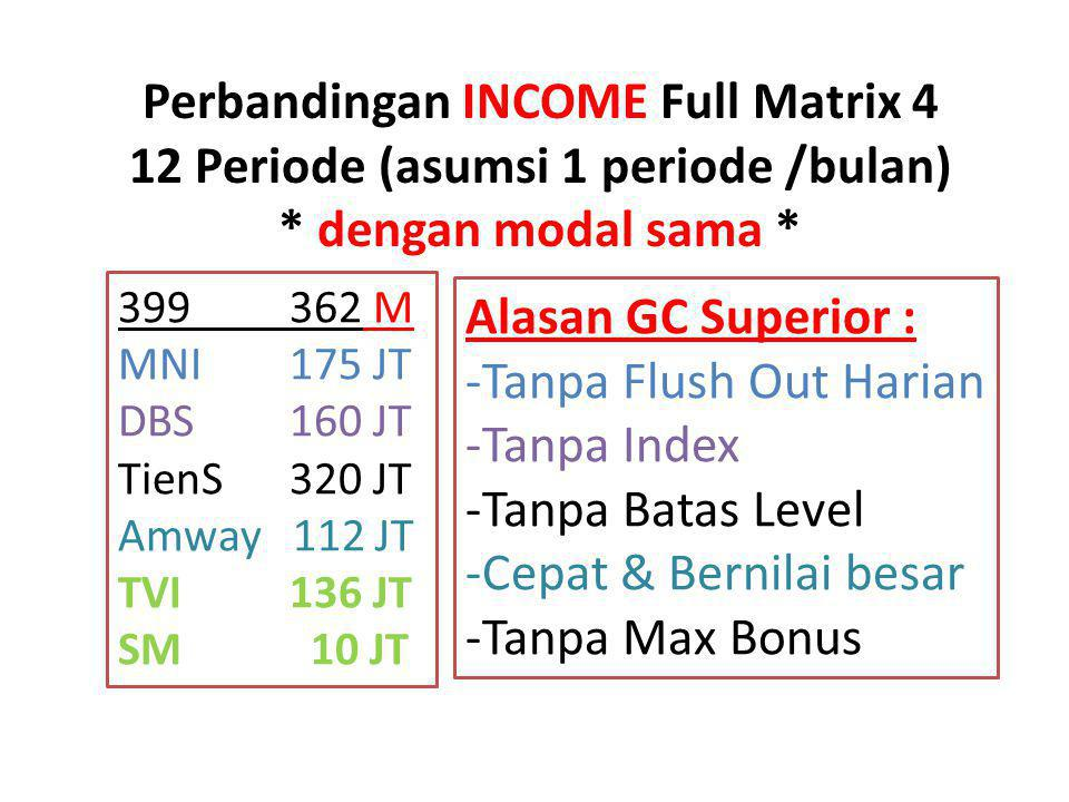 Perbandingan INCOME Full Matrix 4 12 Periode (asumsi 1 periode /bulan)