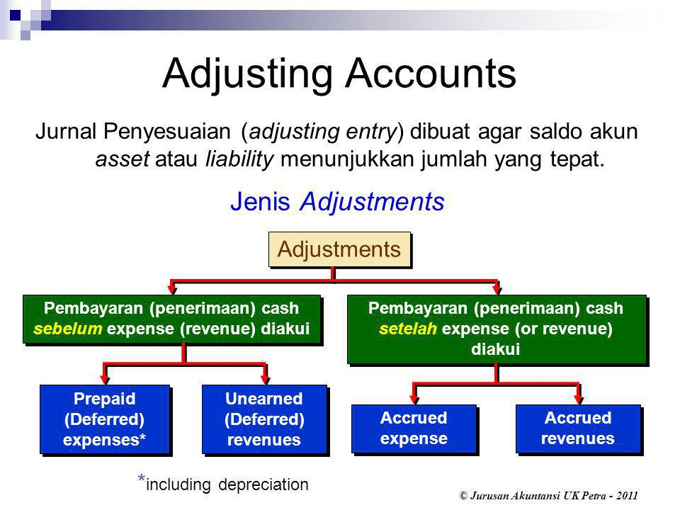 Adjusting Accounts Jenis Adjustments