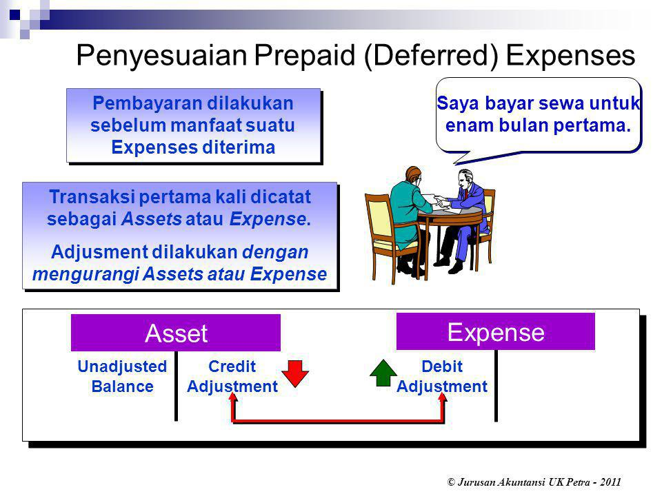 Penyesuaian Prepaid (Deferred) Expenses