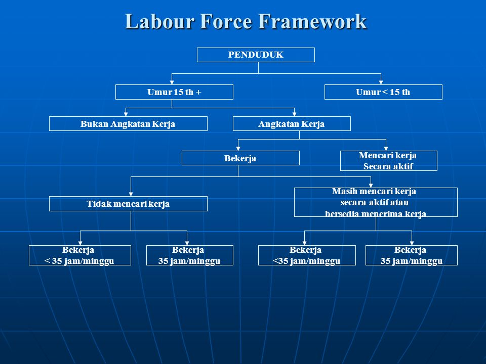 Labour Force Framework