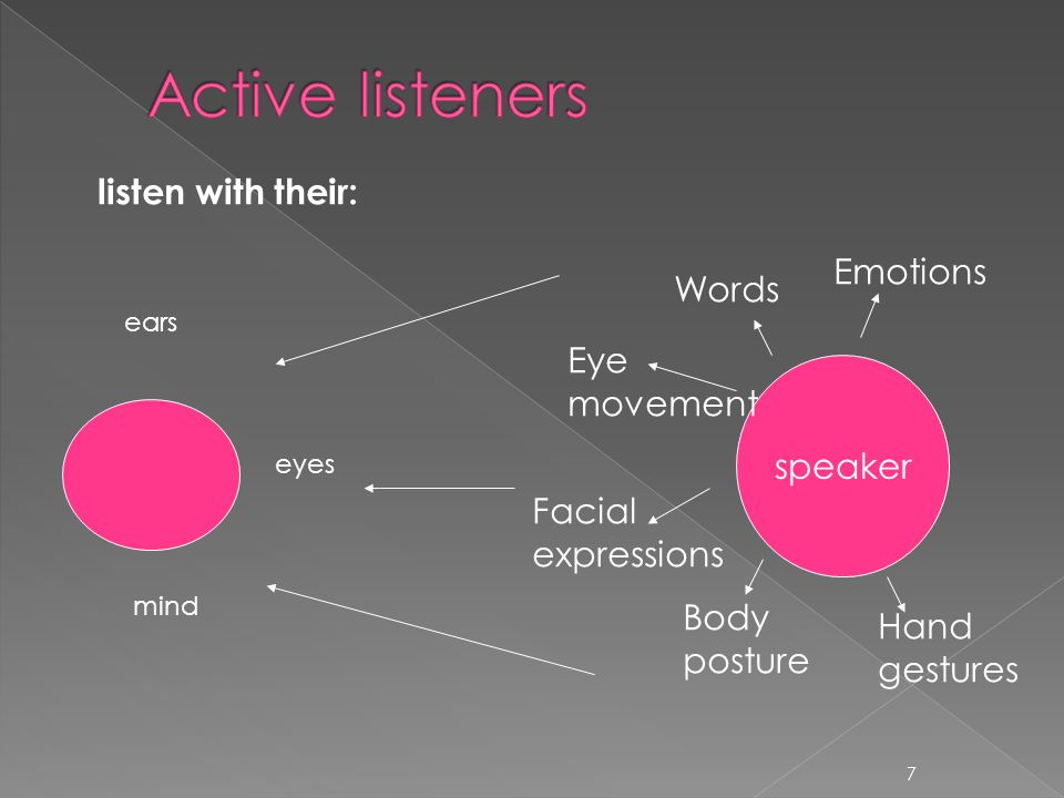 Active listeners listen with their: Emotions Words Eye movement