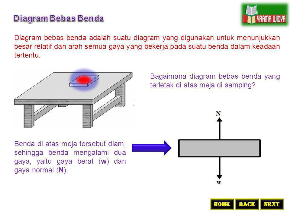 Diagram Bebas Benda