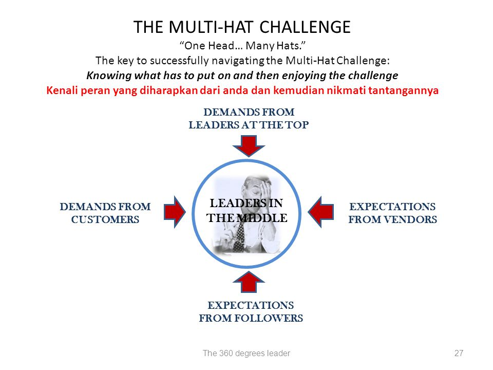 THE MULTI-HAT CHALLENGE One Head… Many Hats.
