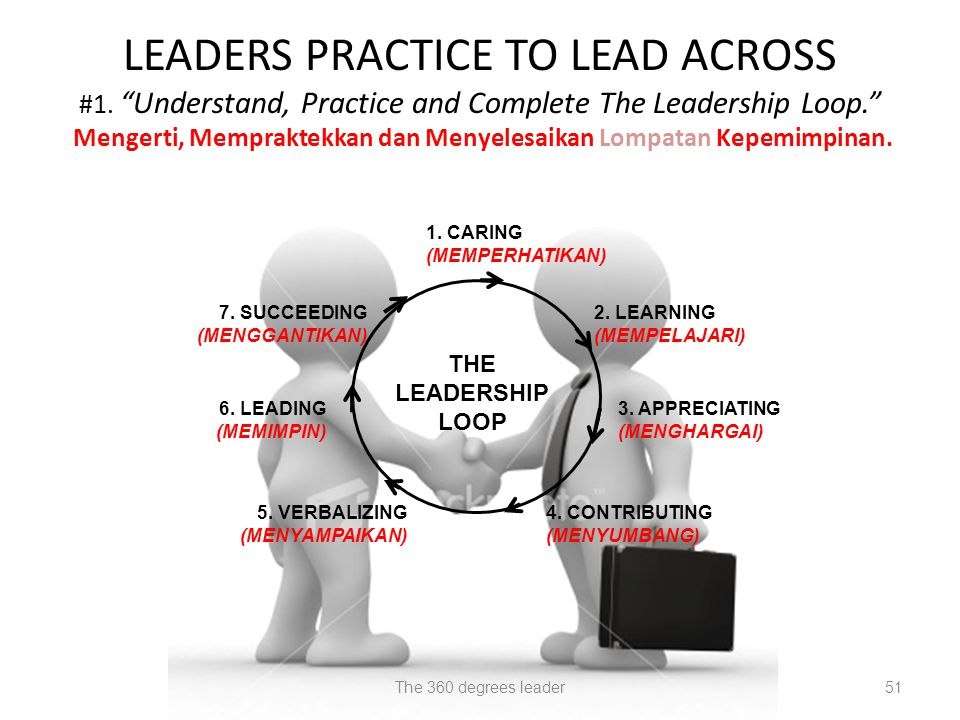 LEADERS PRACTICE TO LEAD ACROSS #1