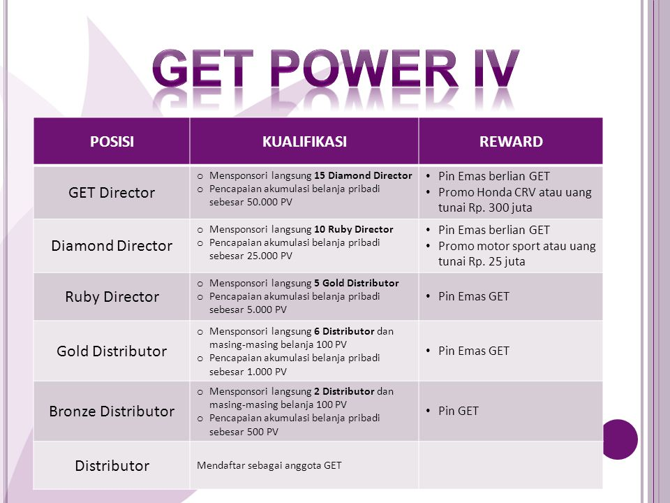 GET Power iV POSISI KUALIFIKASI REWARD GET Director Diamond Director