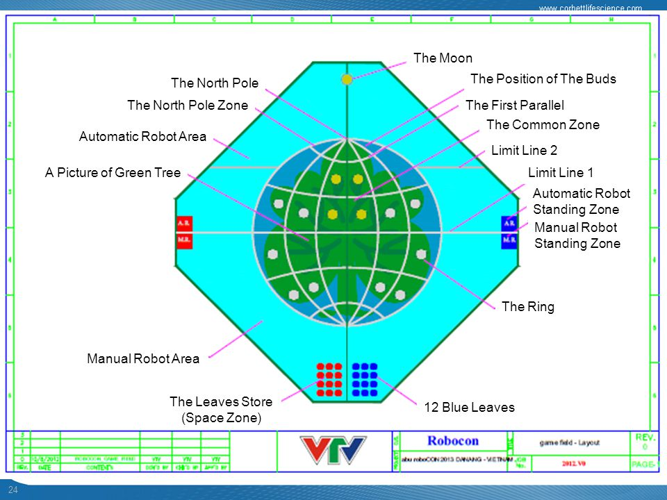 Automatic Robot Area Manual Robot Area. The Leaves Store. (Space Zone) 12 Blue Leaves. The Ring.