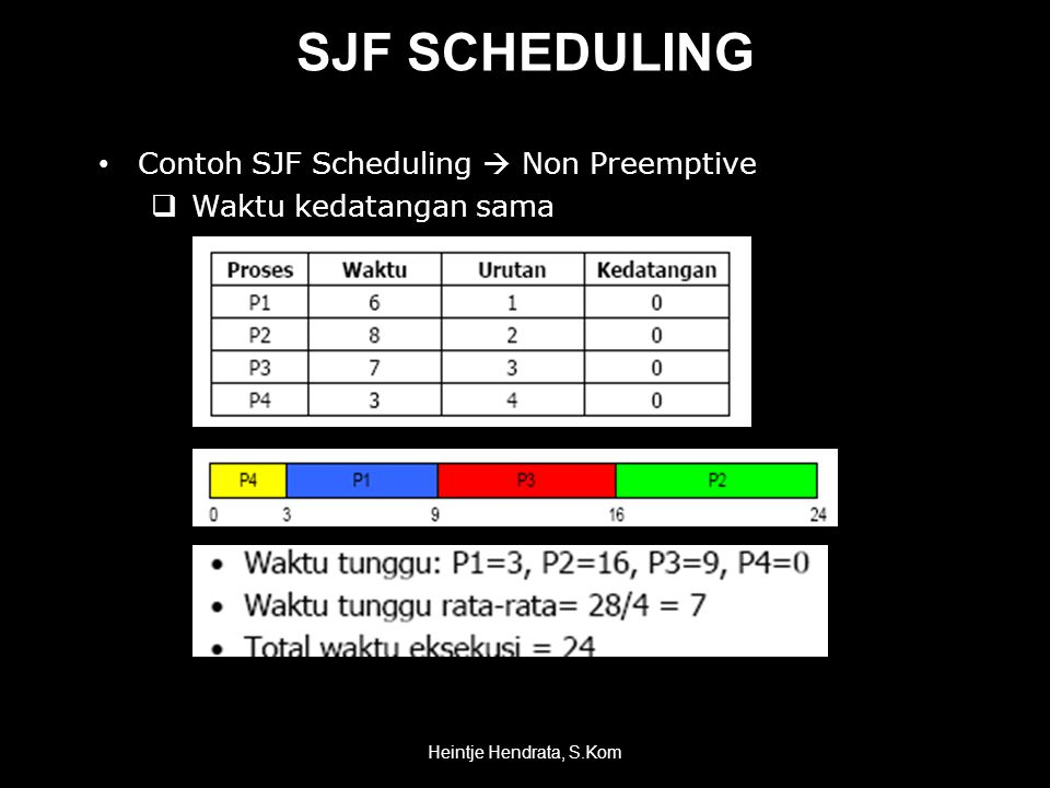 SJF SCHEDULING Contoh SJF Scheduling  Non Preemptive