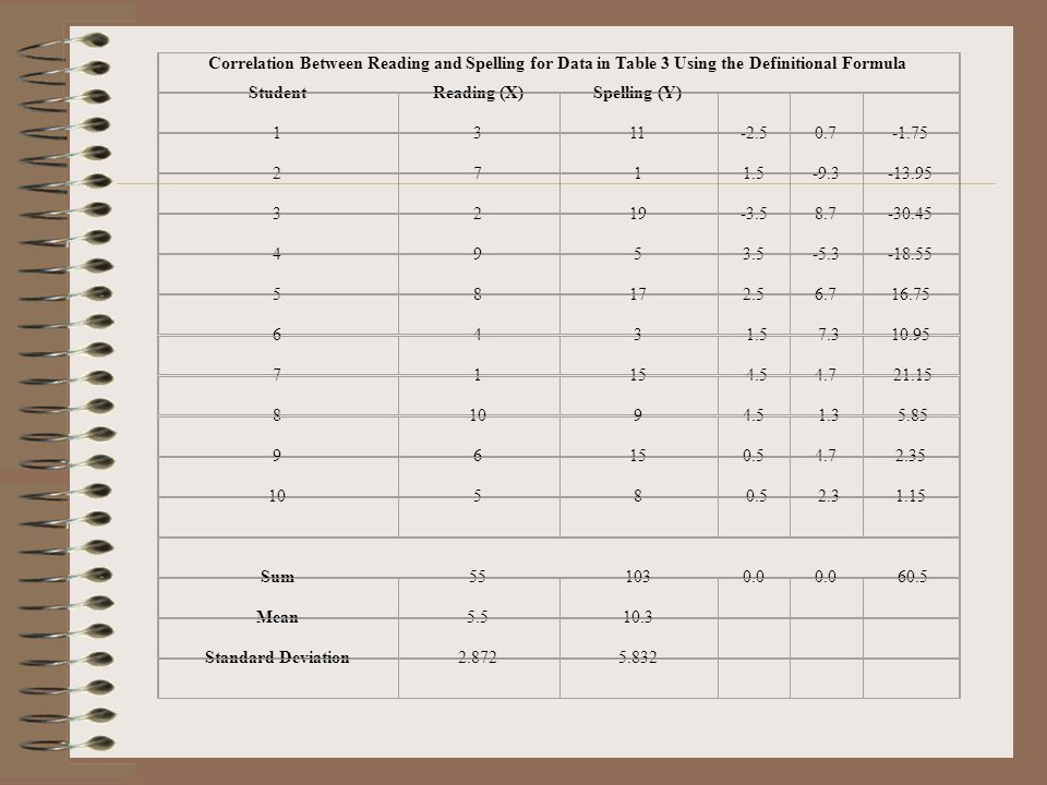 Correlation Between Reading and Spelling for Data in Table 3 Using the Definitional Formula