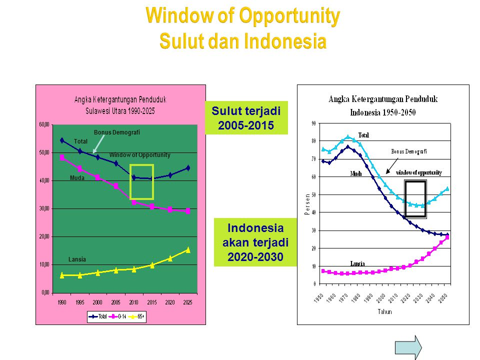Window of Opportunity Sulut dan Indonesia