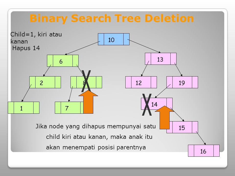 Binary Search Tree Deletion
