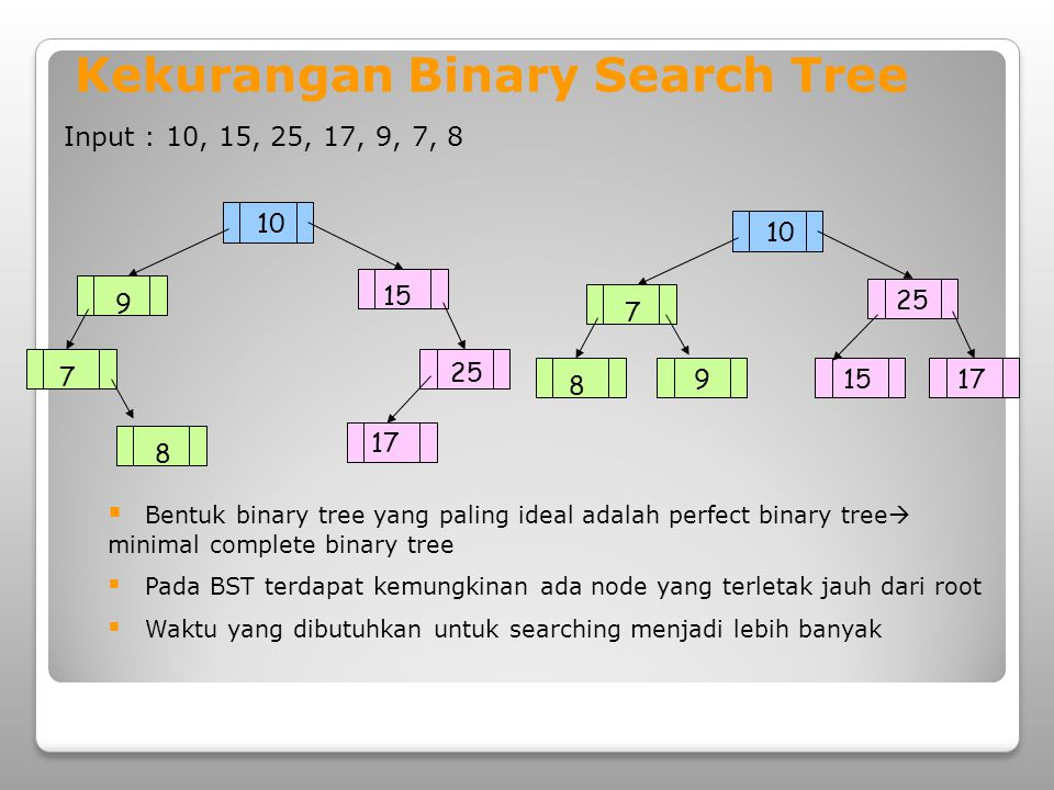 Kekurangan Binary Search Tree