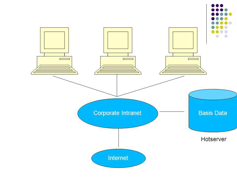 Basis Data Corporate Intranet Hotserver Internet
