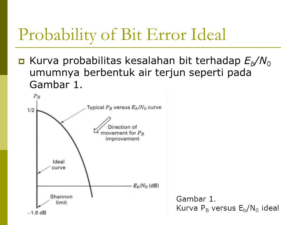 Probability of Bit Error Ideal