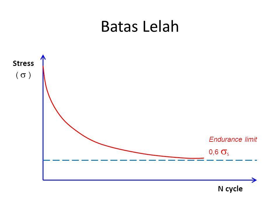 Batas Lelah Stress ( s ) Endurance limit 0,6 sS N cycle