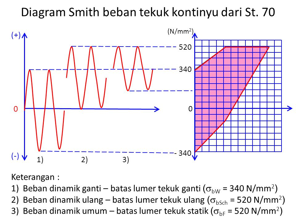 Diagram Smith beban tekuk kontinyu dari St. 70