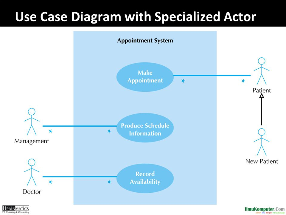 Use Case Diagram with Specialized Actor