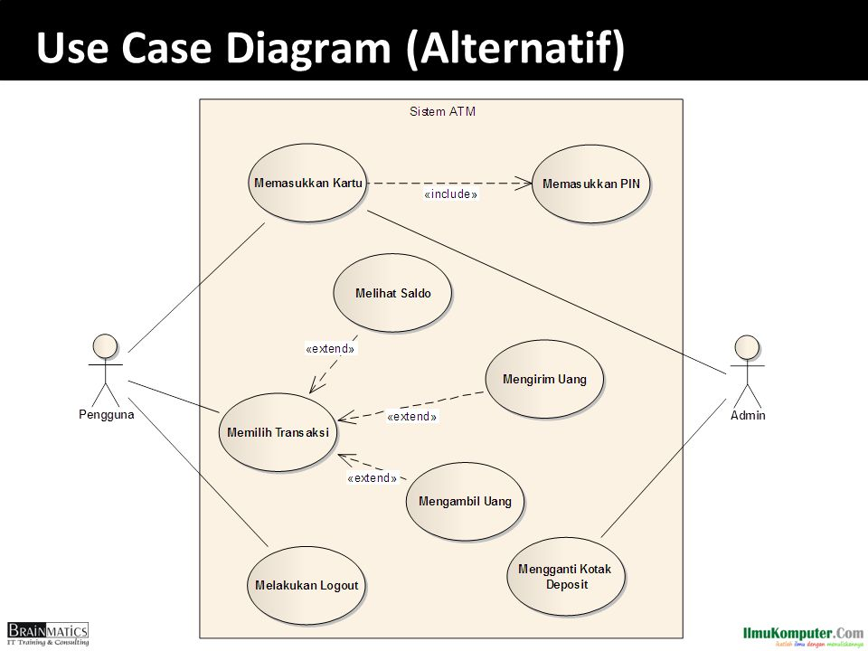 Use Case Diagram (Alternatif)