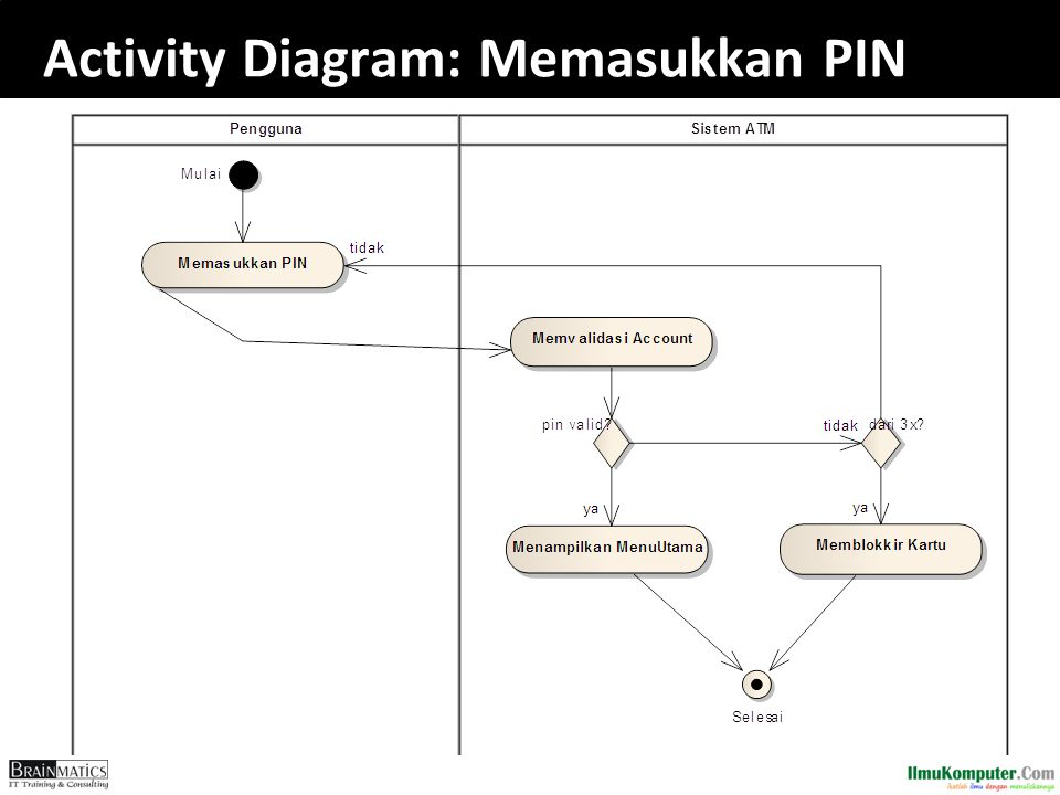 Activity Diagram: Memasukkan PIN