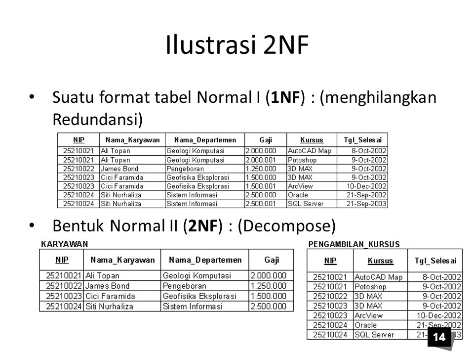 Ilustrasi 2NF Suatu format tabel Normal I (1NF) : (menghilangkan Redundansi) Bentuk Normal II (2NF) : (Decompose)