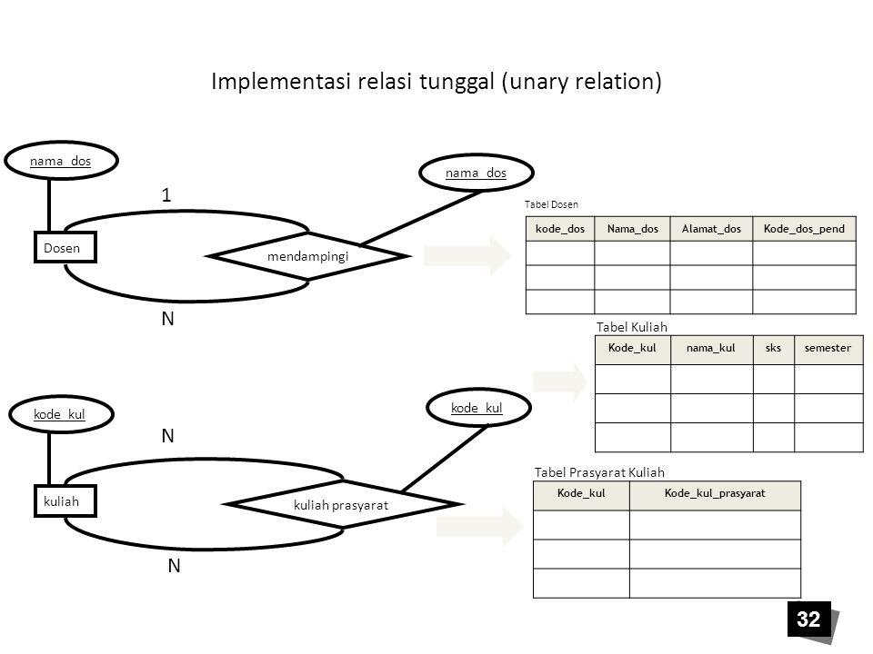 Implementasi relasi tunggal (unary relation)