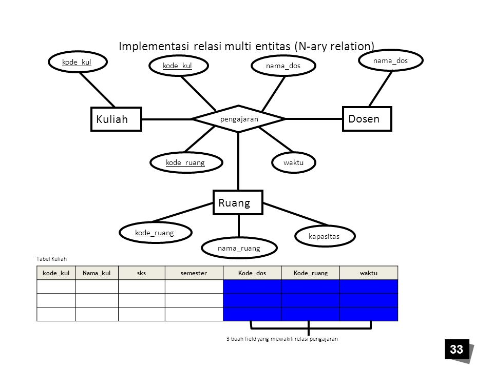 Implementasi relasi multi entitas (N-ary relation)