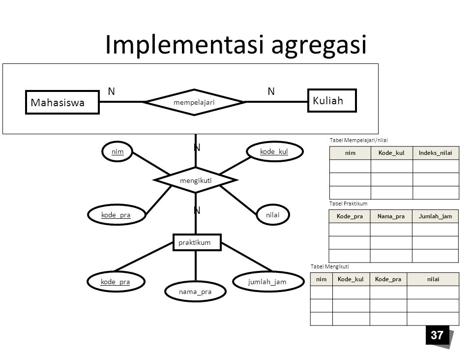 Implementasi agregasi