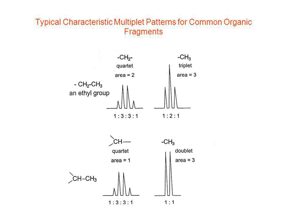 Typical Characteristic Multiplet Patterns for Common Organic Fragments