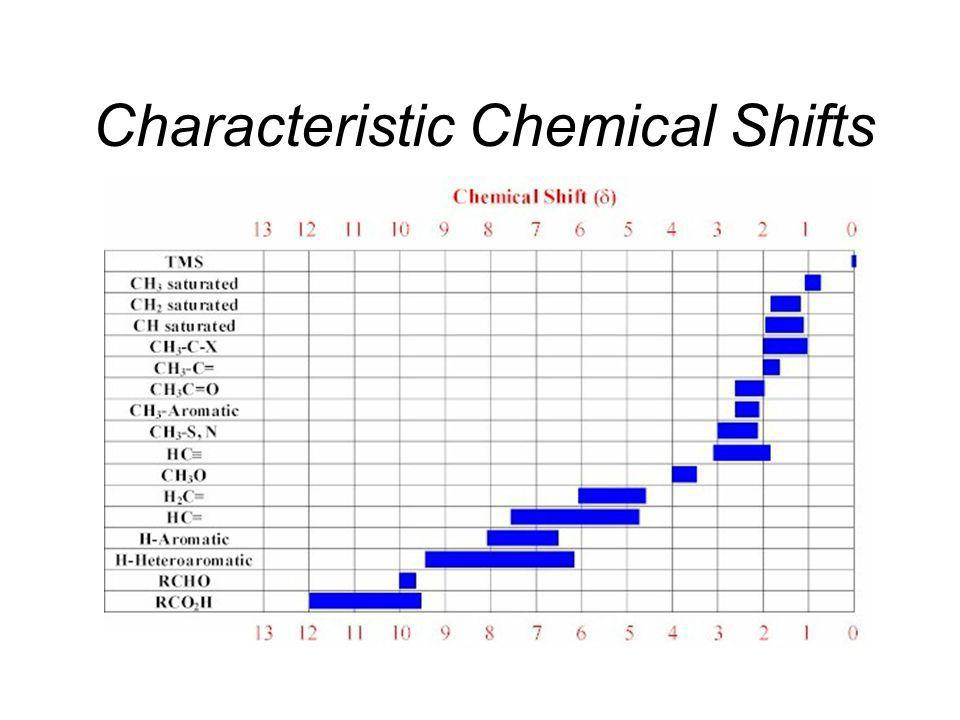 Characteristic Chemical Shifts