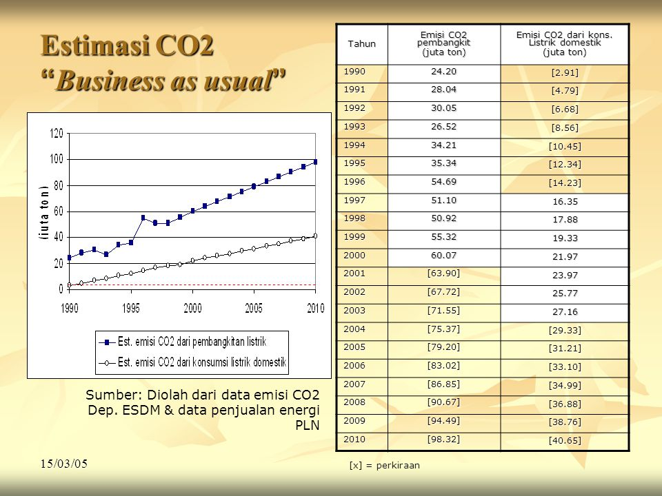 Estimasi CO2 Business as usual