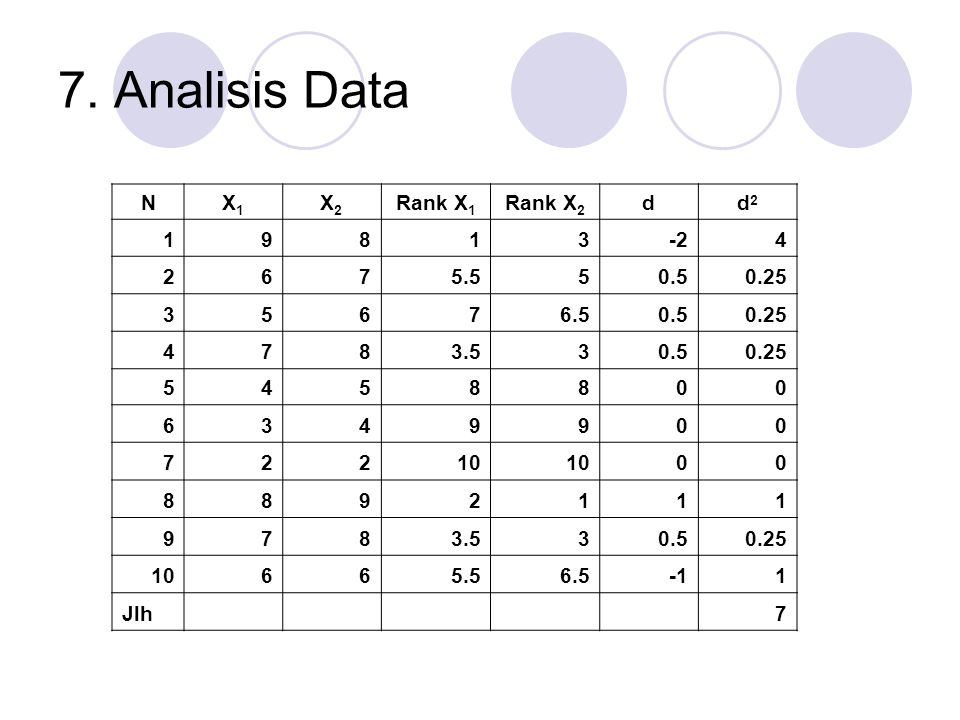 7. Analisis Data N X1 X2 Rank X1 Rank X2 d d