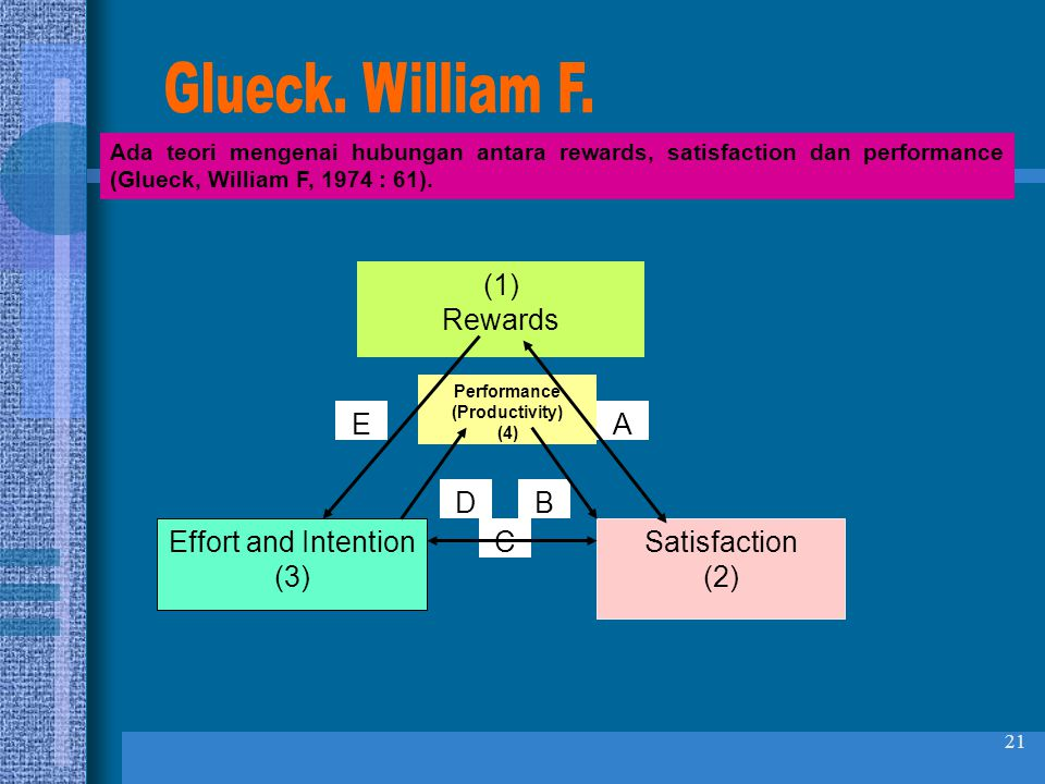 Glueck. William F. (1) Rewards E A D B Effort and Intention (3) C