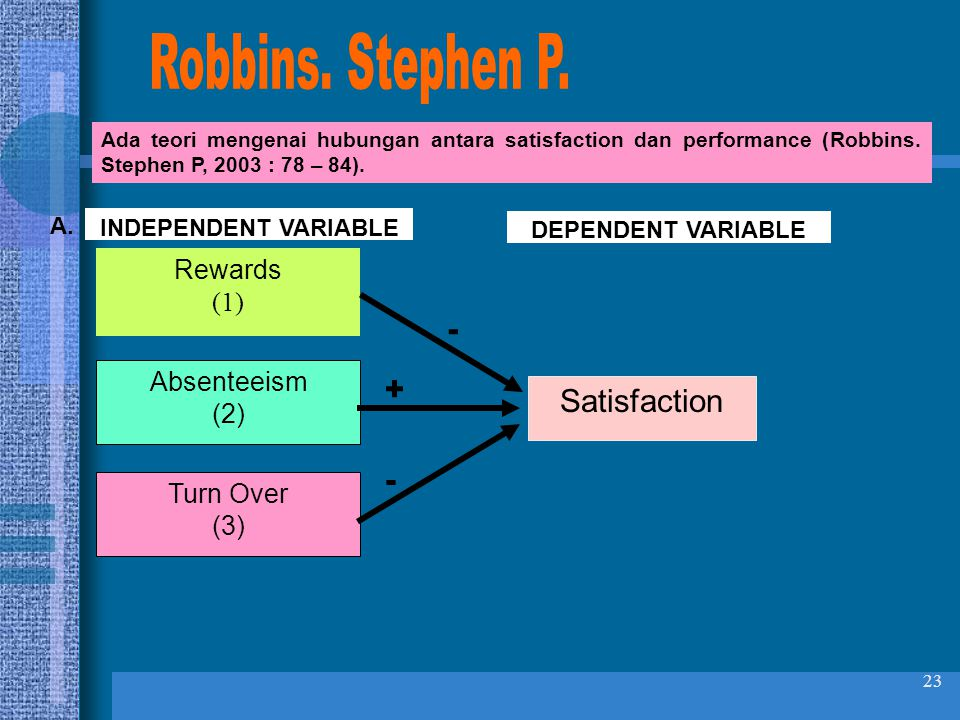 Robbins. Stephen P. - + Satisfaction - Rewards (1) Absenteeism (2)