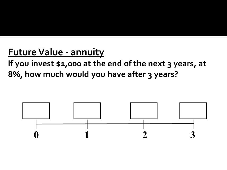 Future Value - annuity If you invest $1,000 at the end of the next 3 years, at 8%, how much would you have after 3 years