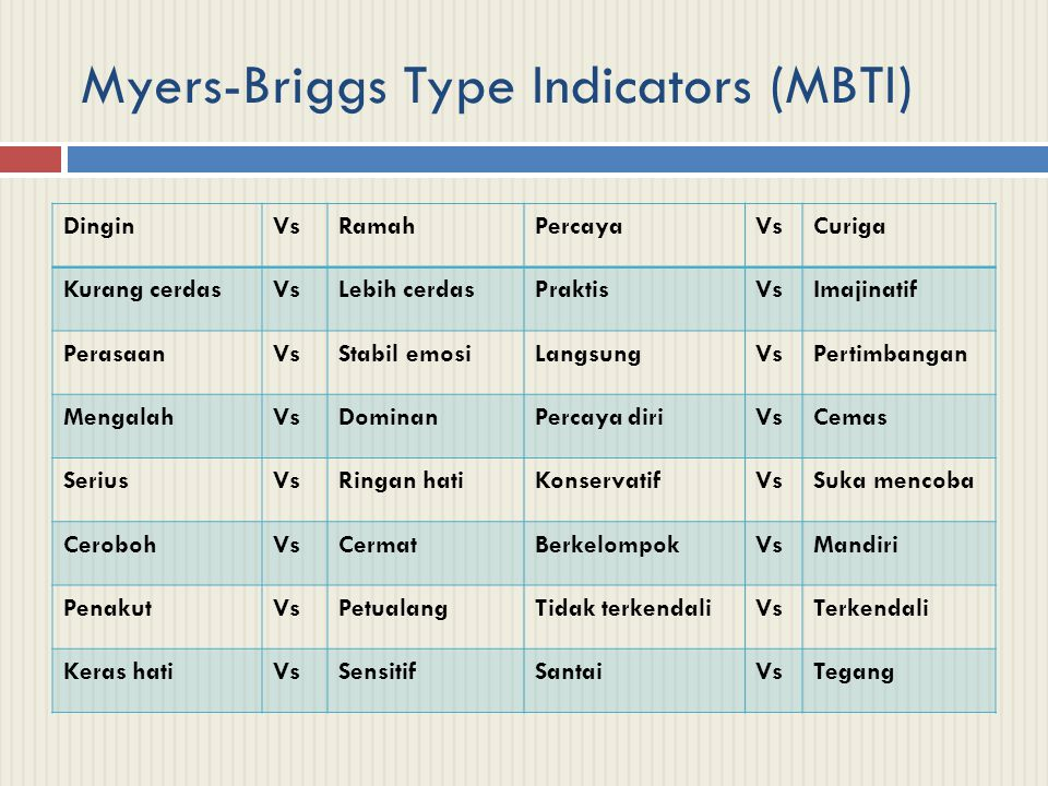 Myers-Briggs Type Indicators (MBTI)