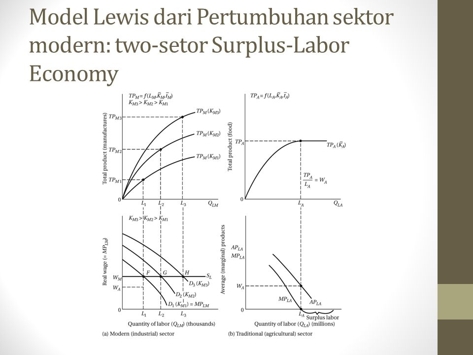 Model Lewis dari Pertumbuhan sektor modern: two-setor Surplus-Labor Economy