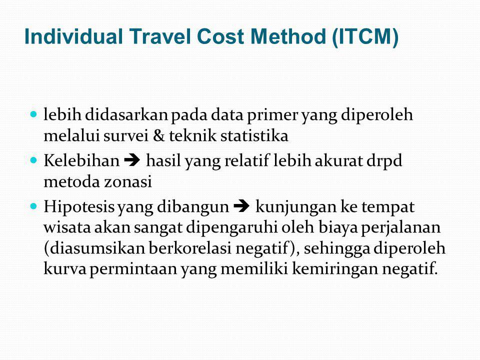 Individual Travel Cost Method (ITCM)