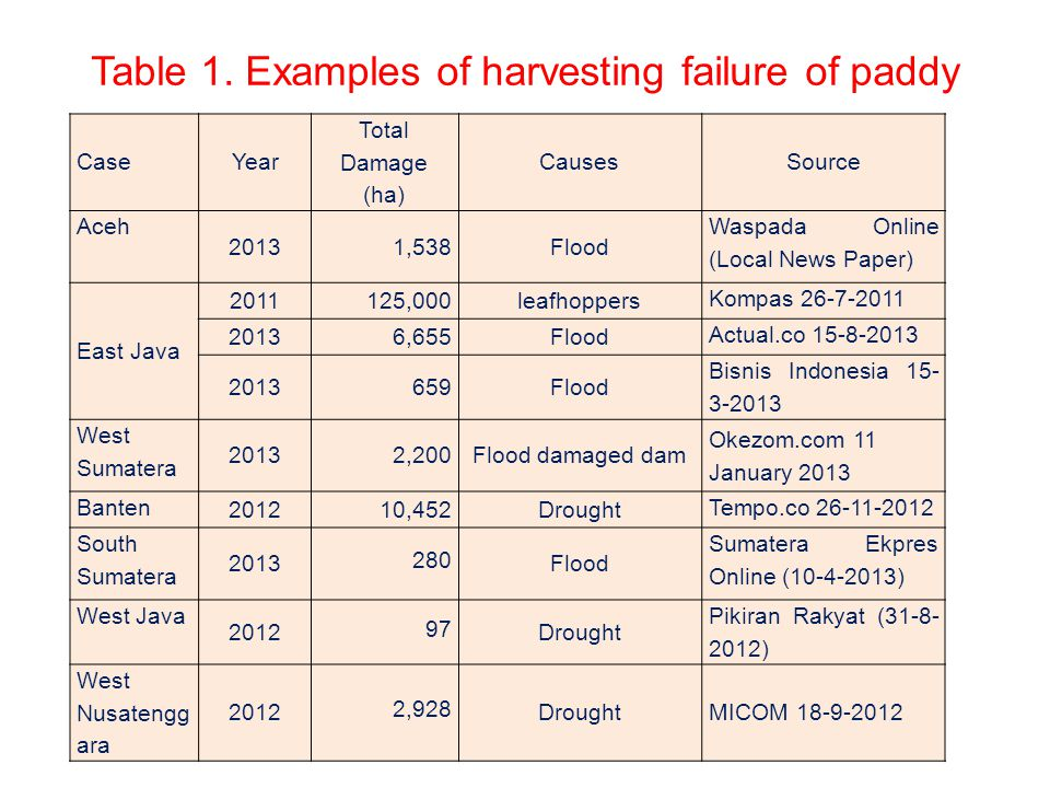 Table 1. Examples of harvesting failure of paddy