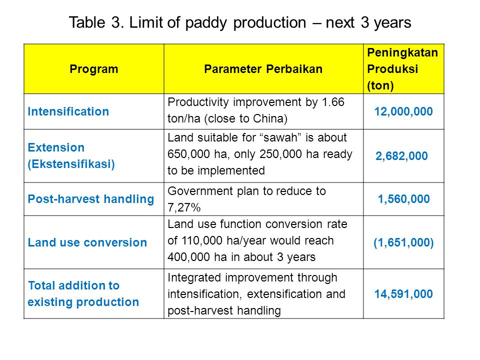 Table 3. Limit of paddy production – next 3 years