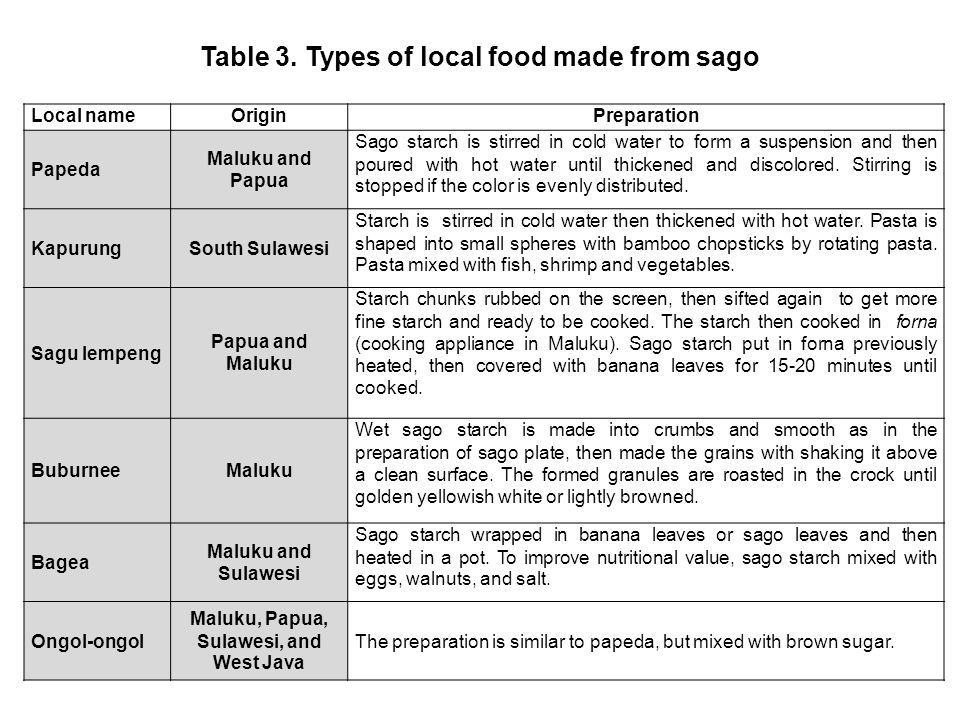 Table 3. Types of local food made ​​from sago