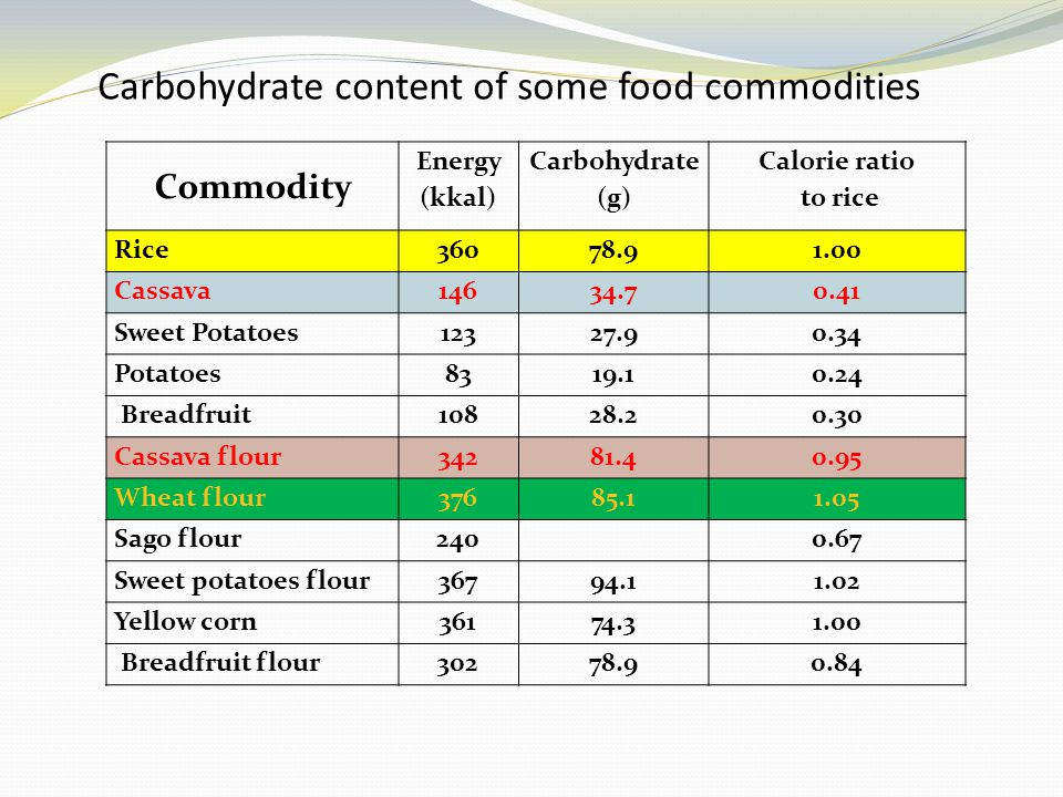 Carbohydrate content of some food commodities